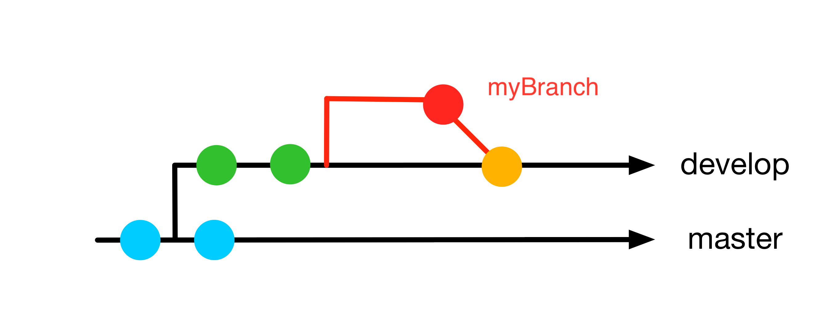 2021/2021-03-18_basicGitTraining/slides/img/branch-merge.png