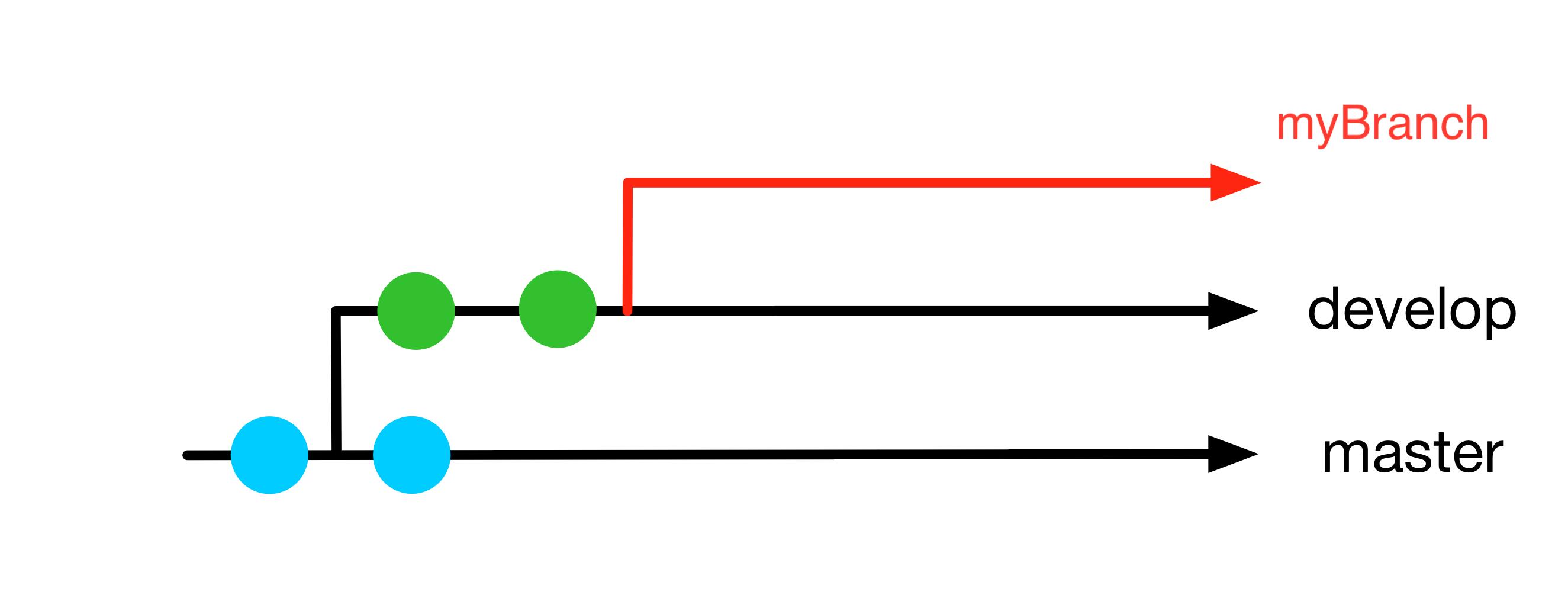 2021/2021-03-18_basicGitTraining/slides/img/branch-create.png