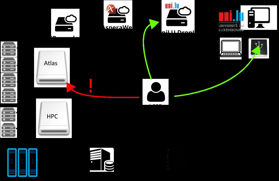 2021/2021-07-27_IT101-DM/slides/img/LCSB_storages_backup.png