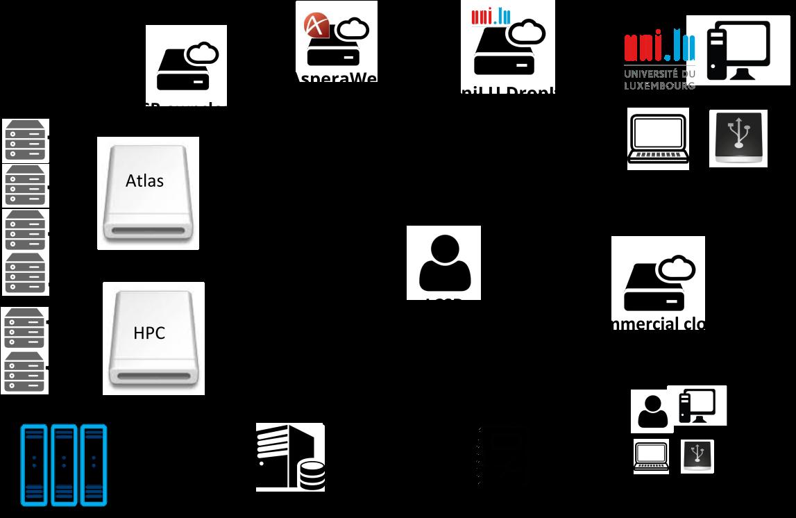 2021/2021-07-27_IT101-DM/slides/img/LCSB_storages_full.png