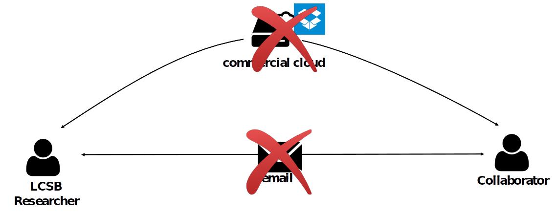 2021/2021-07-27_IT101-DM/slides/img/banned_exchange_channels.png