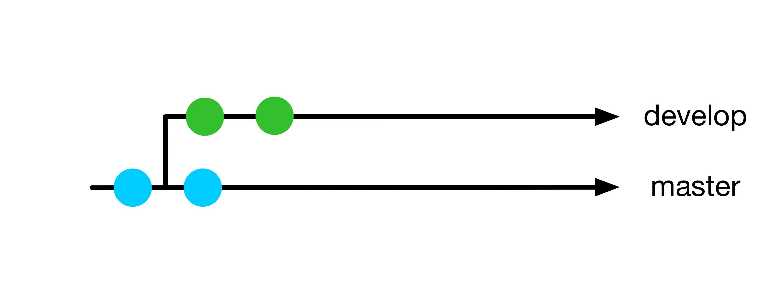 2021/2021-03-18_basicGitTraining/slides/img/branch-master.png