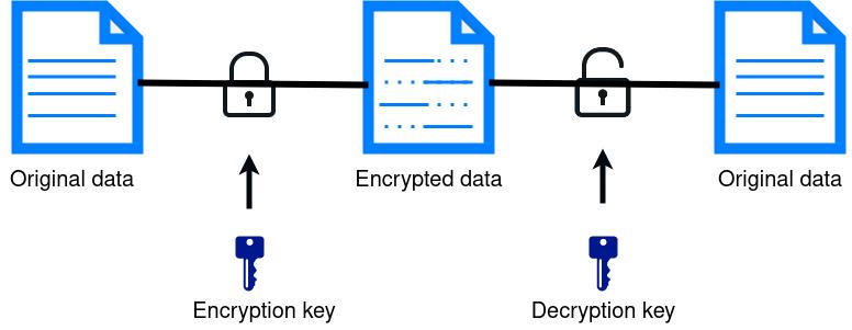 2021/2021-07-27_IT101-DM/slides/img/encryption.png