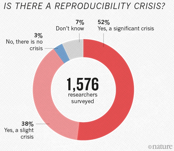 2021/resources/img/reproducibility_nature.png